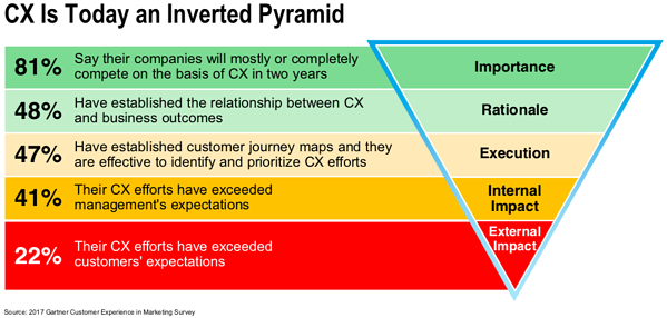gartner-inverted-pyramid