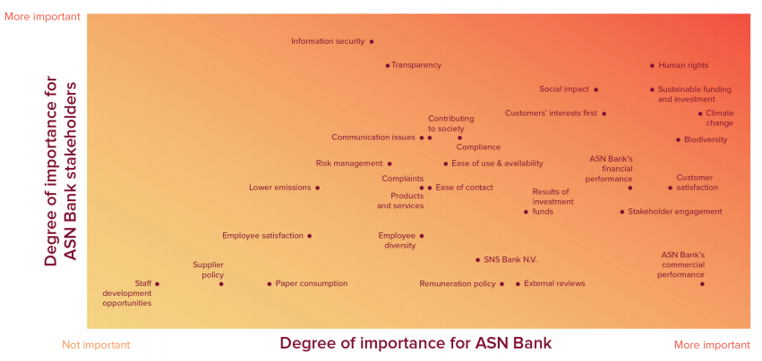 importance-asn-bank